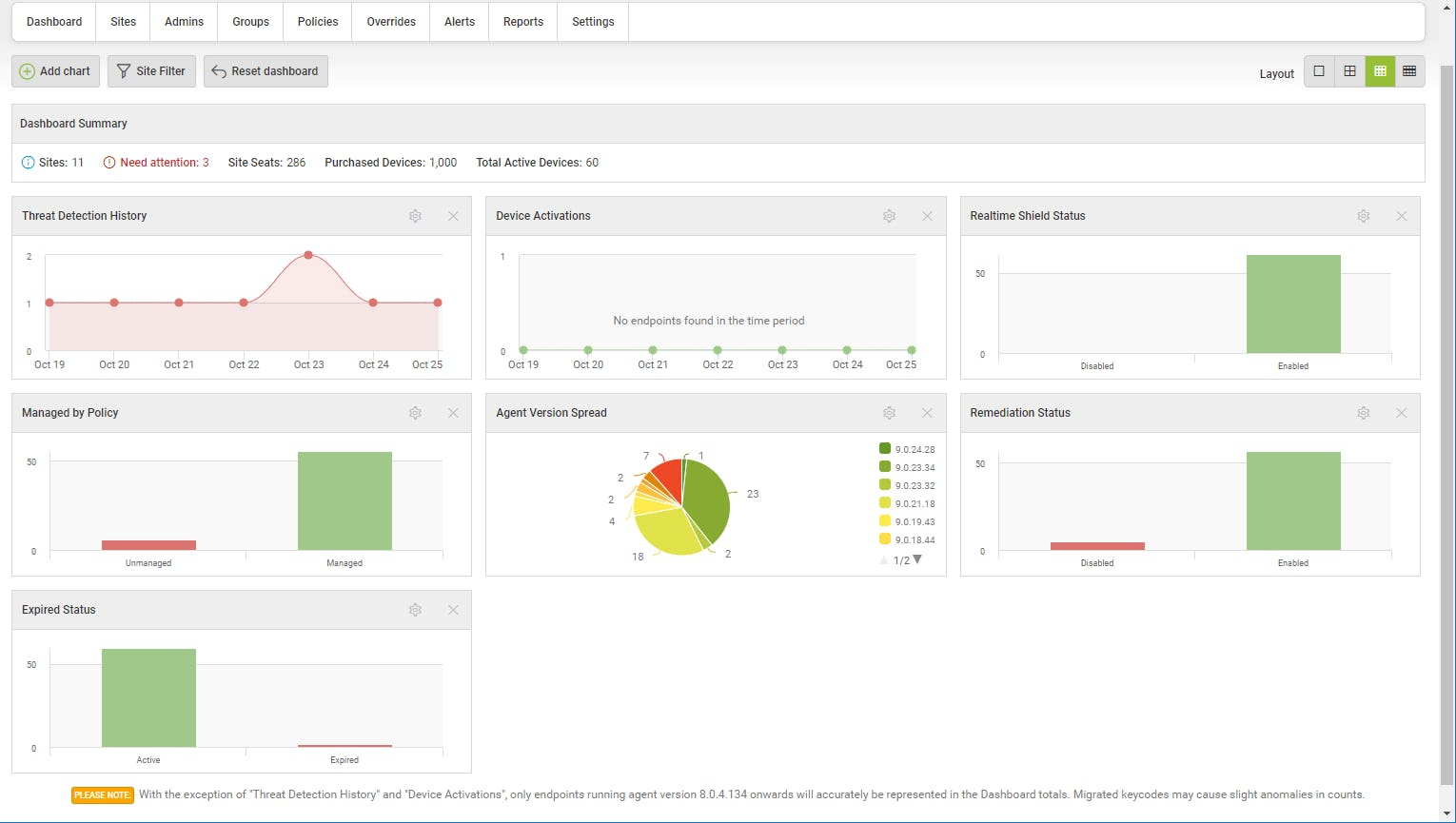 Webroot dashboard