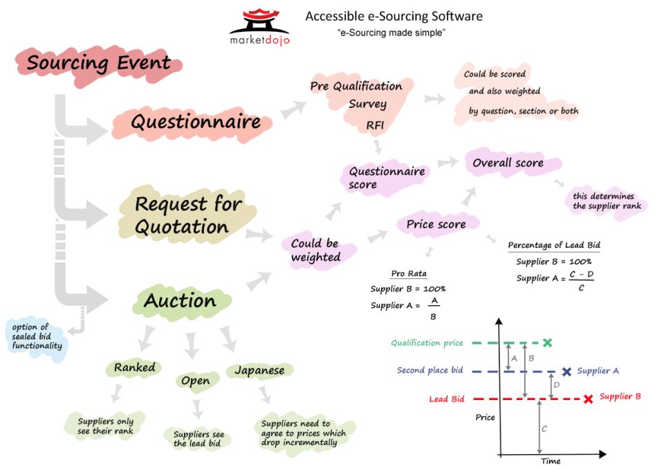 Market Dojo Software - eSourcing Overview