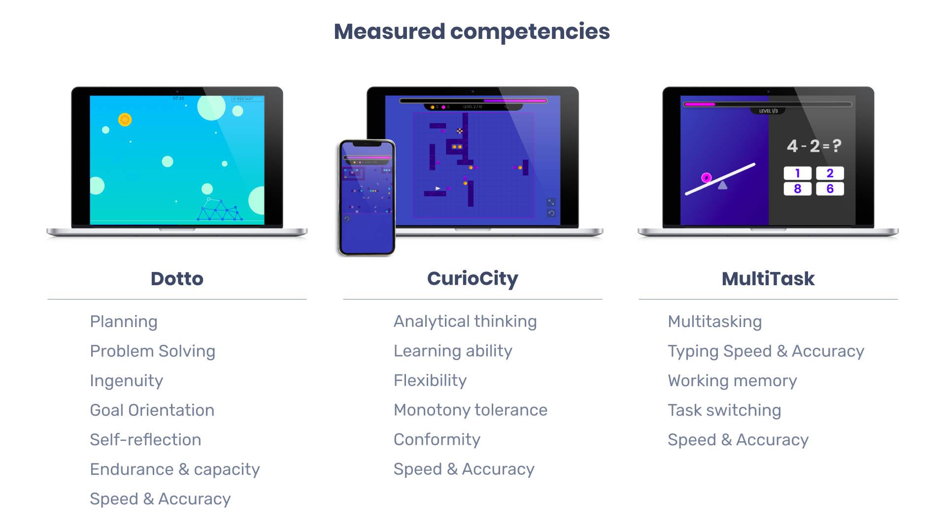 Measured competencies