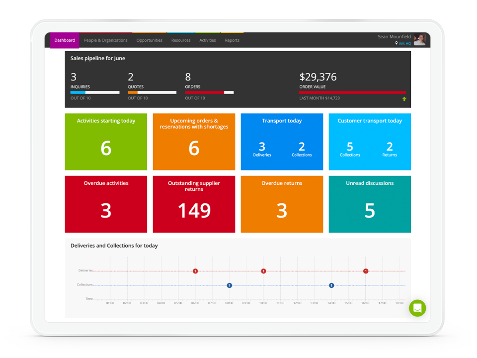 Current RMS dashboard
