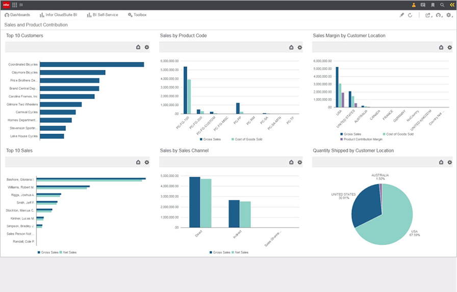 Understand business performance with dashboards, metrics and reports