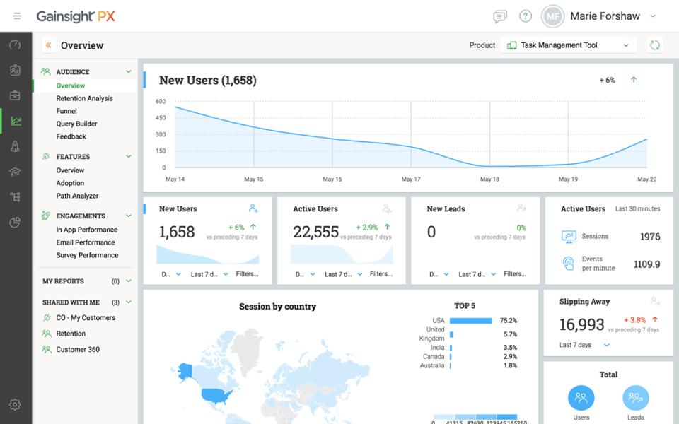 Gainsight PX screenshot: Gainsight PX analytics dashboard screenshot