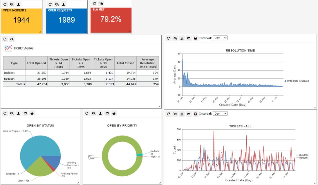 Canfigure Software - Service Desk dashboard