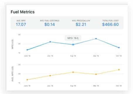 Fleetio fuel metrics