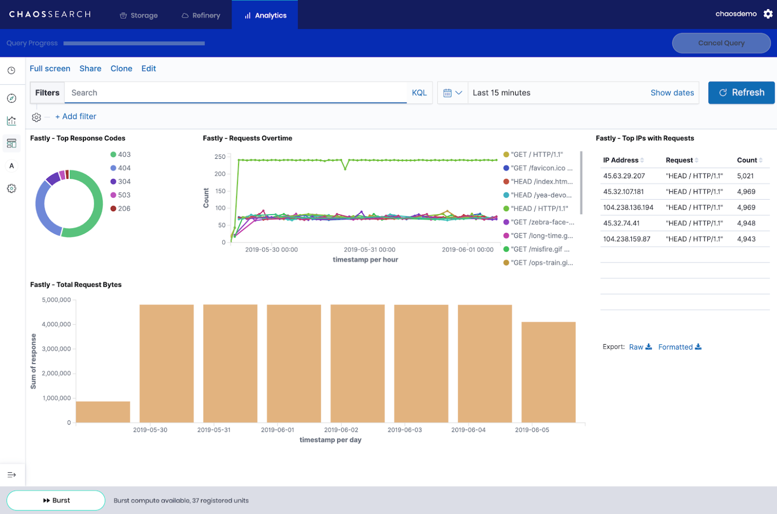 CHAOSSEARCH dashboard with fastly data
