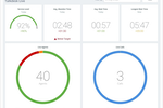 Talkdesk Screenshot: Talkdesk Live Reporting Dashboard