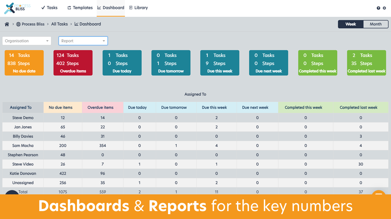 Process Bliss Software - 'Dashboards' & 'Reports' for the key numbers that you can review as a team