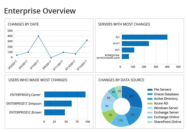 Netwrix Auditor - enterprise overview