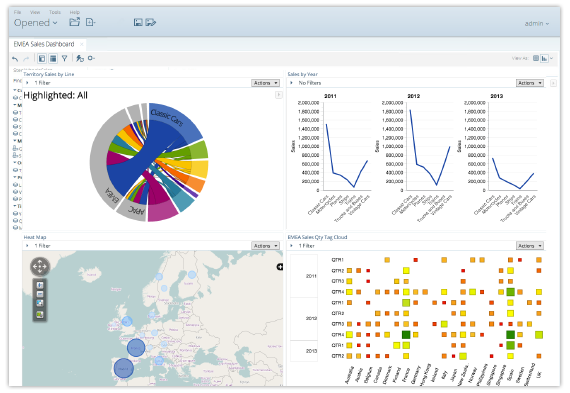 Pentaho graphical and responsive dashboards