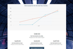 Outgrow screenshot: Comparison chart on results page