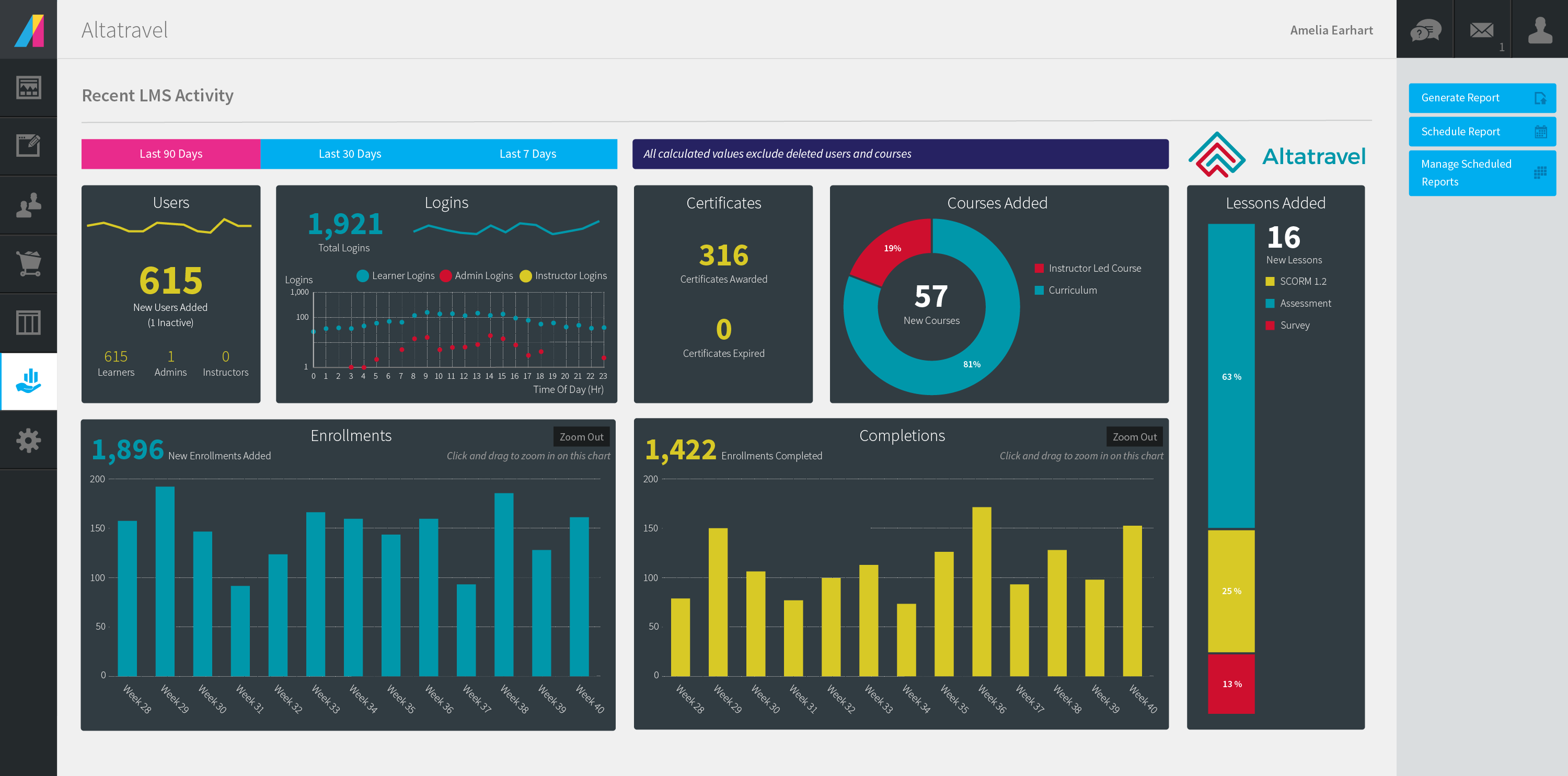 Customized Absorb Inform reporting dashboard