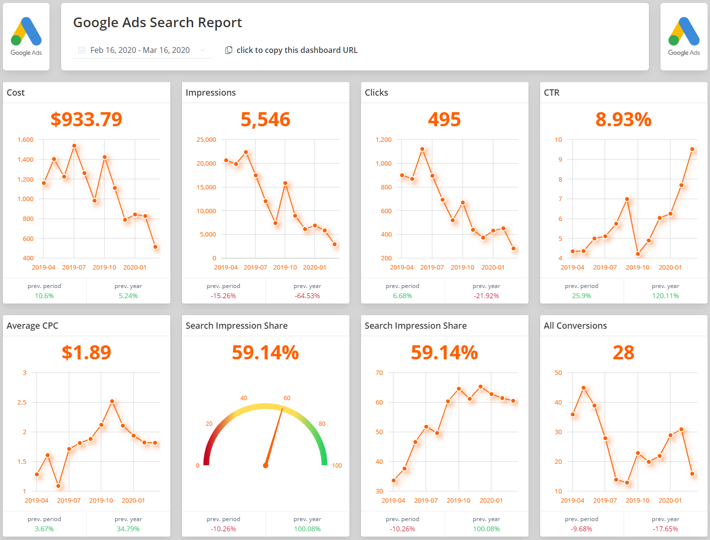 A personal favourite amongst our PPC users, Google Ads Search Report is for everyone that want a quick solution for tracking the performance of their Search campaigns on Google Ads. 40+ more KPIs inside, with a detailed breakdown of all keywords included