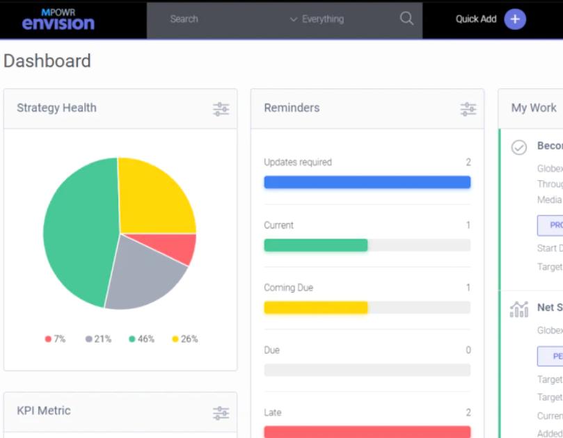 MPOWR Envision dashboard