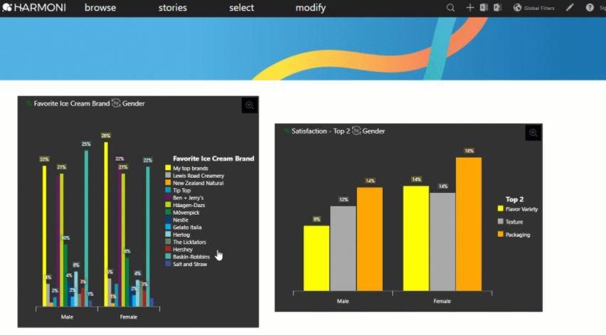 Harmoni Software - Harmoni data visualization