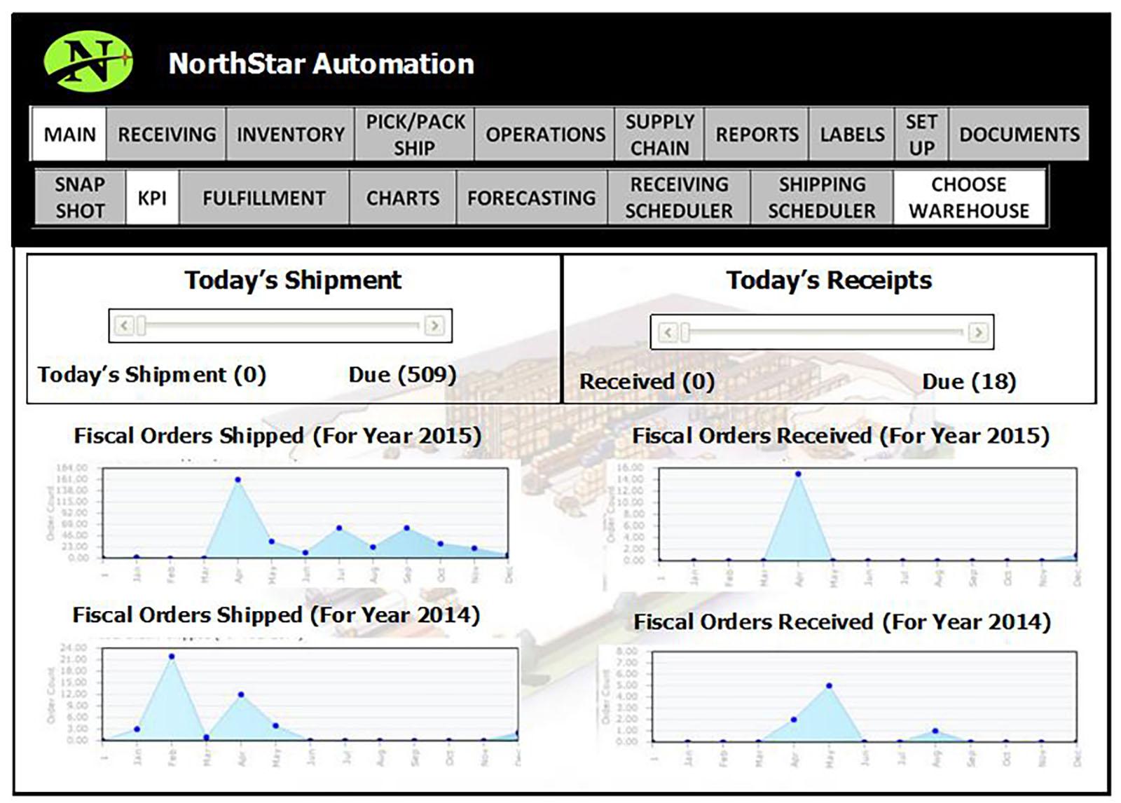 NorthStar WMS Software - KPI