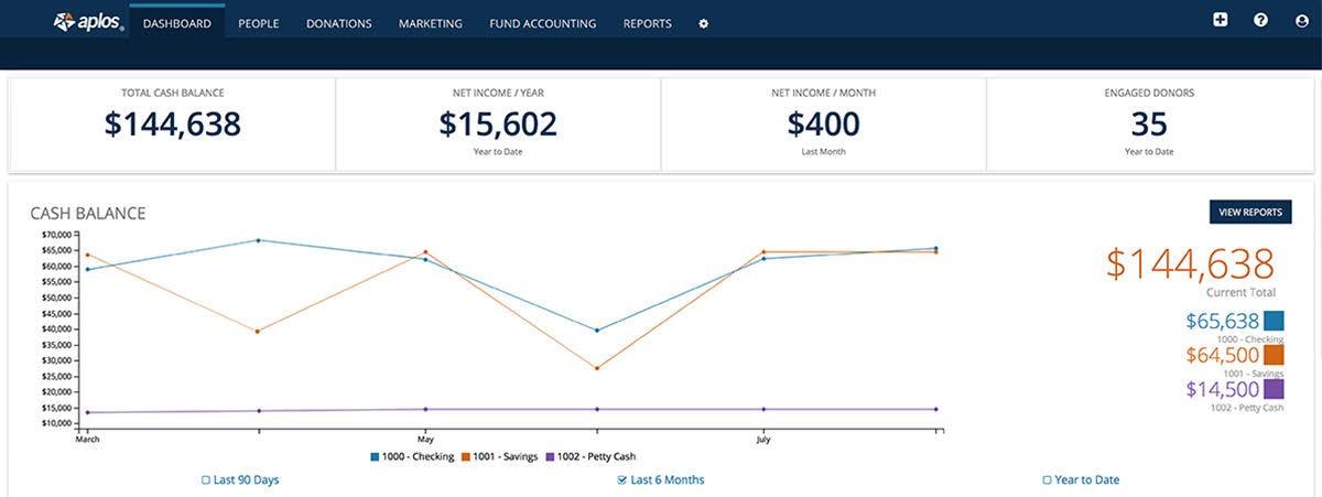 Aplos Software - Cash balance