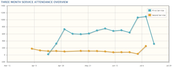 Church Office Online produces graphs of attendance for users to track changes over time