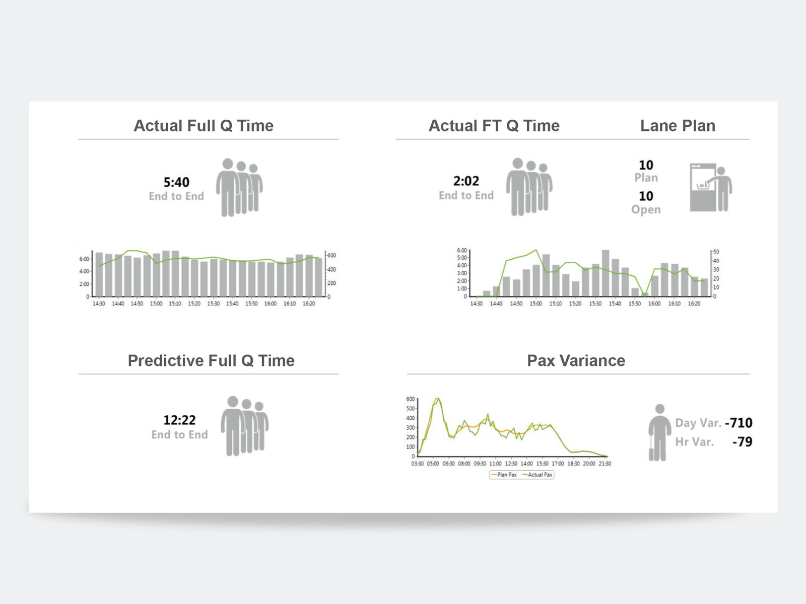 TARGIT Software - TARGIT Decision Suite Q time analysis