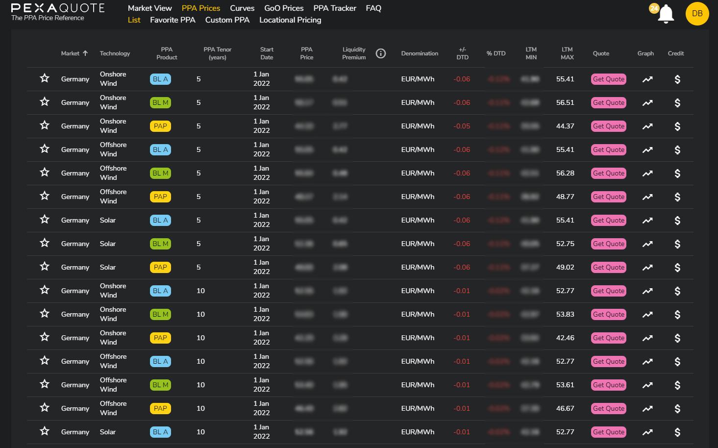 Pexapark's PPA Price Reference Platform