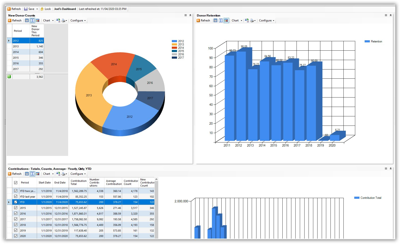 Trail Blazer CRM - Dashboard Reports