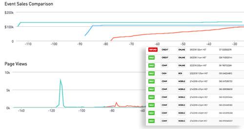 HoldMyTicket event sales comparison