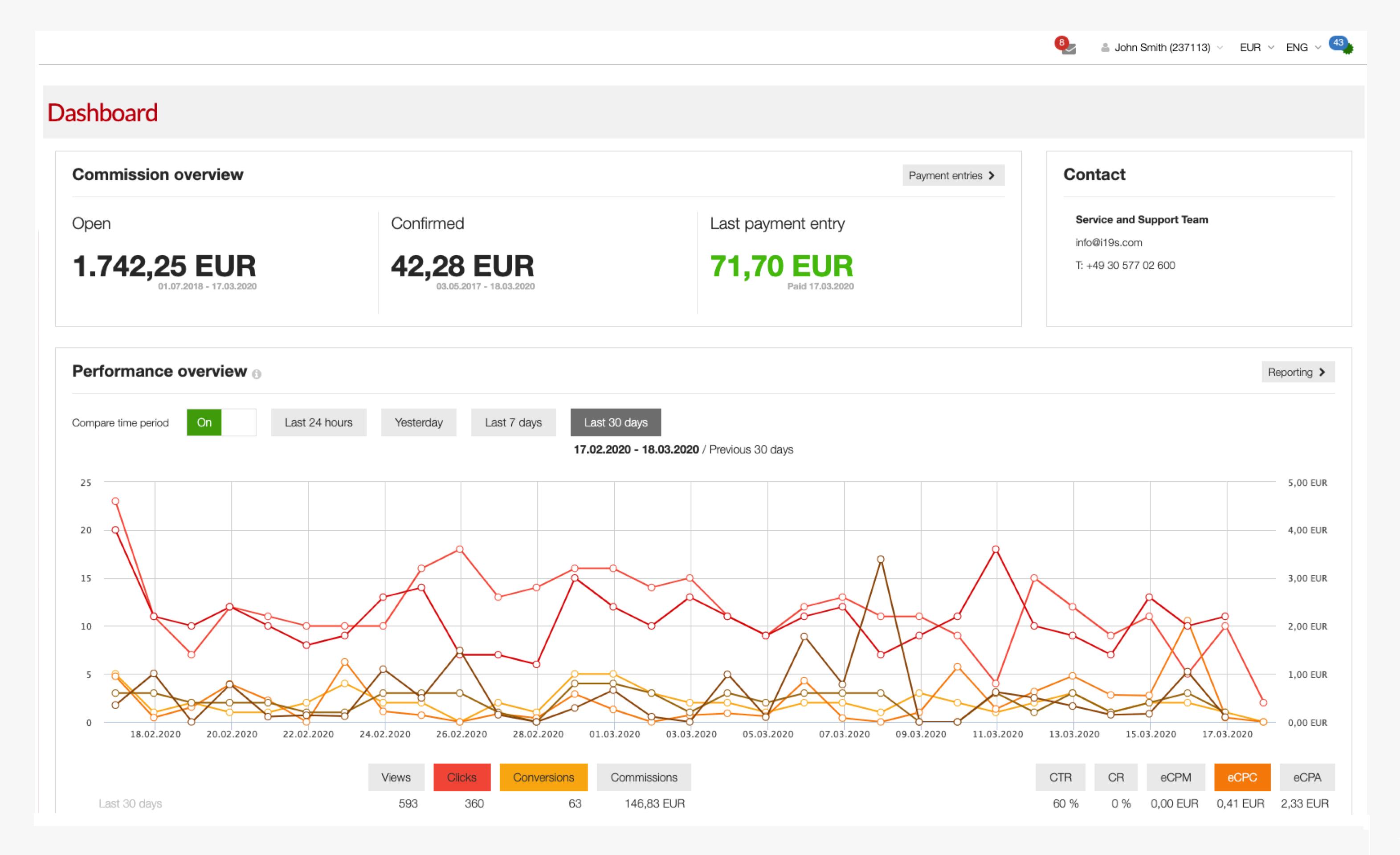 Ingenious Partner Marketing Platform analytics