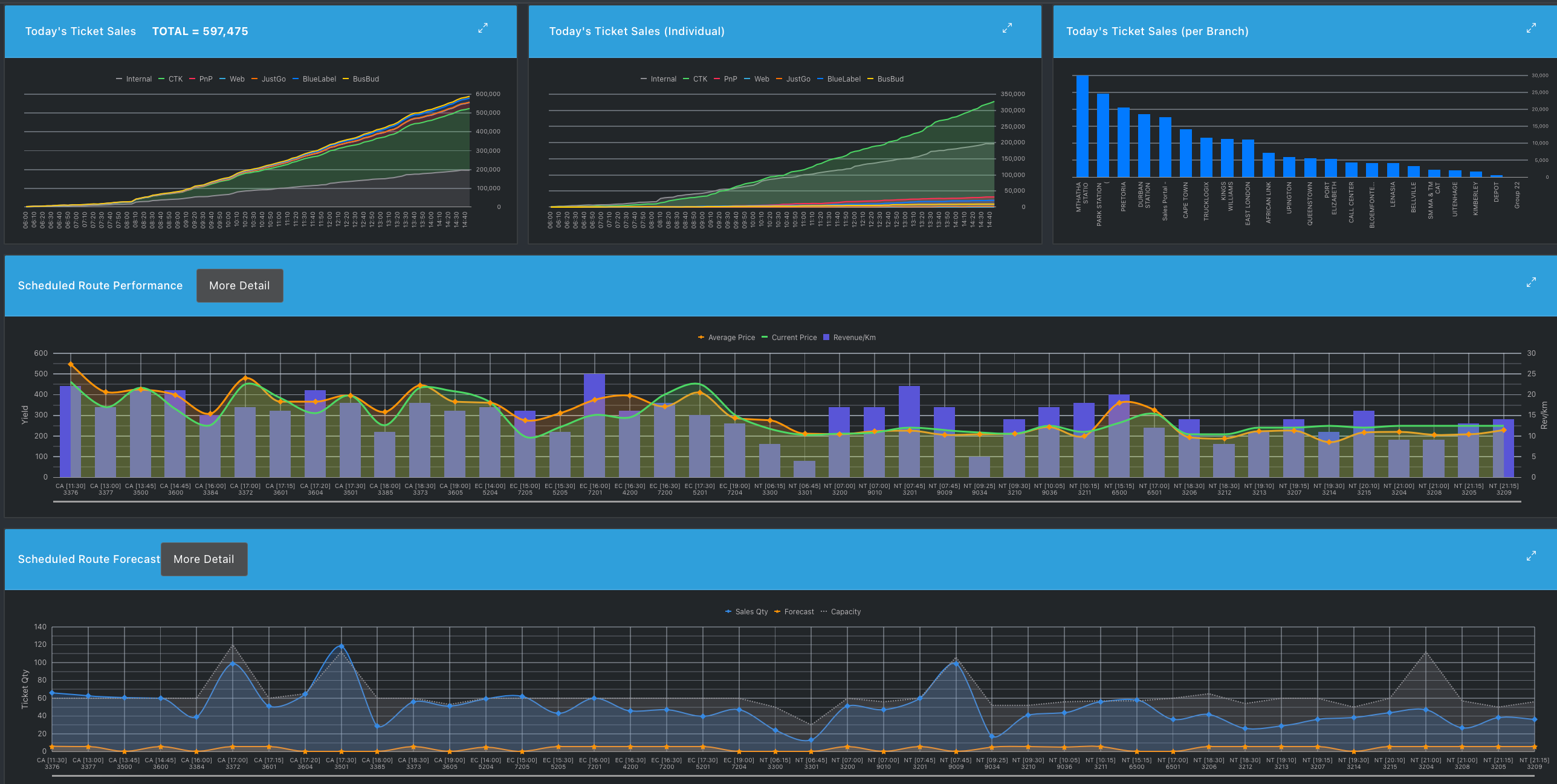 Ratality advanced dashboards