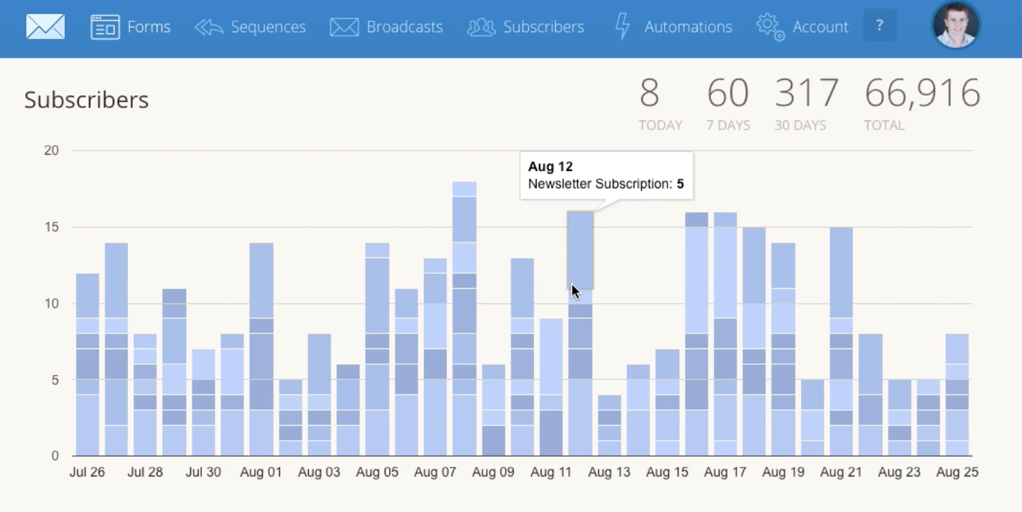 Users can view subscriber analytics for the past 30 days in ConvertKit