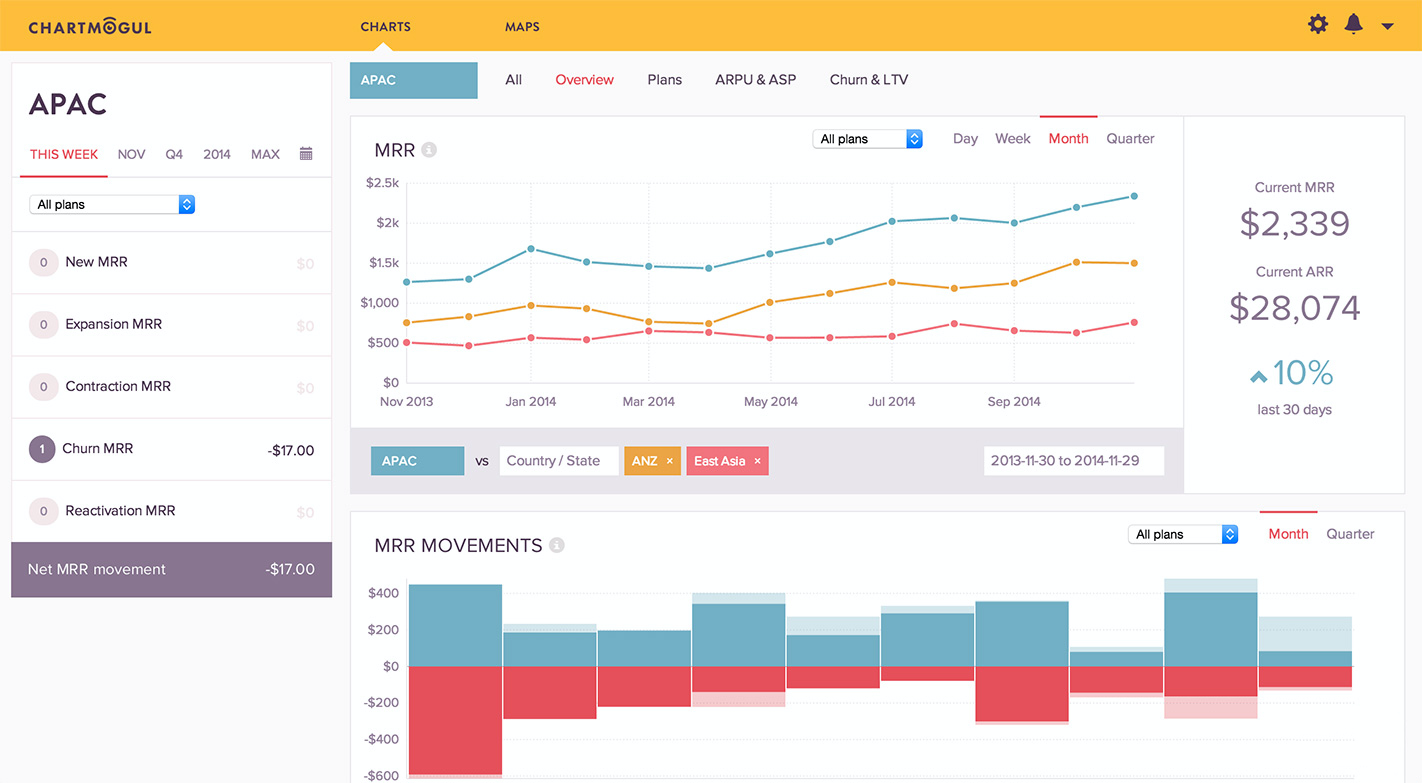 Users can track monthly recurring revenue (MRR) and MRR movements using ChartMogul