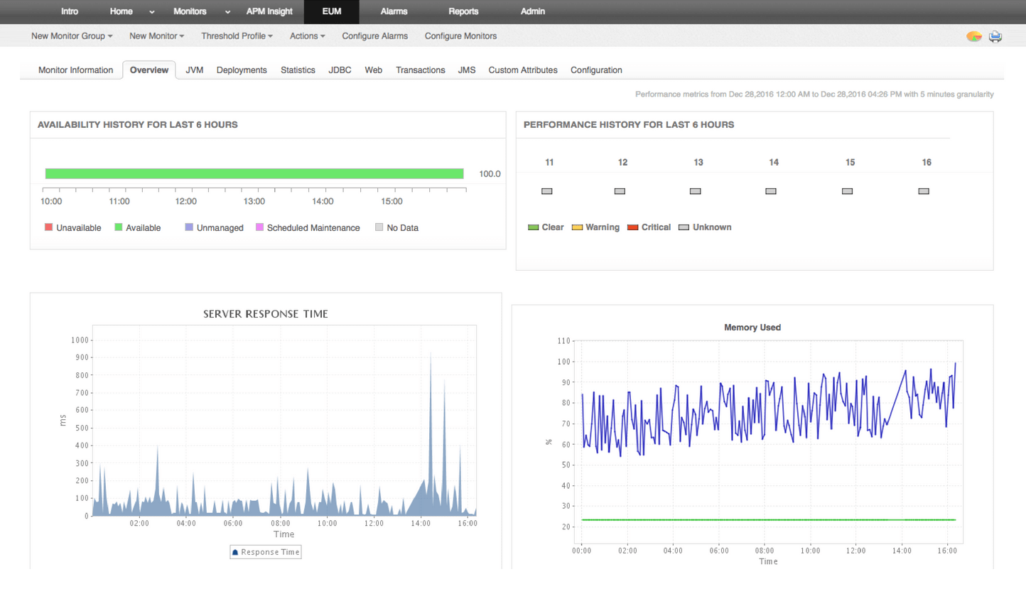 Application-server monitoring