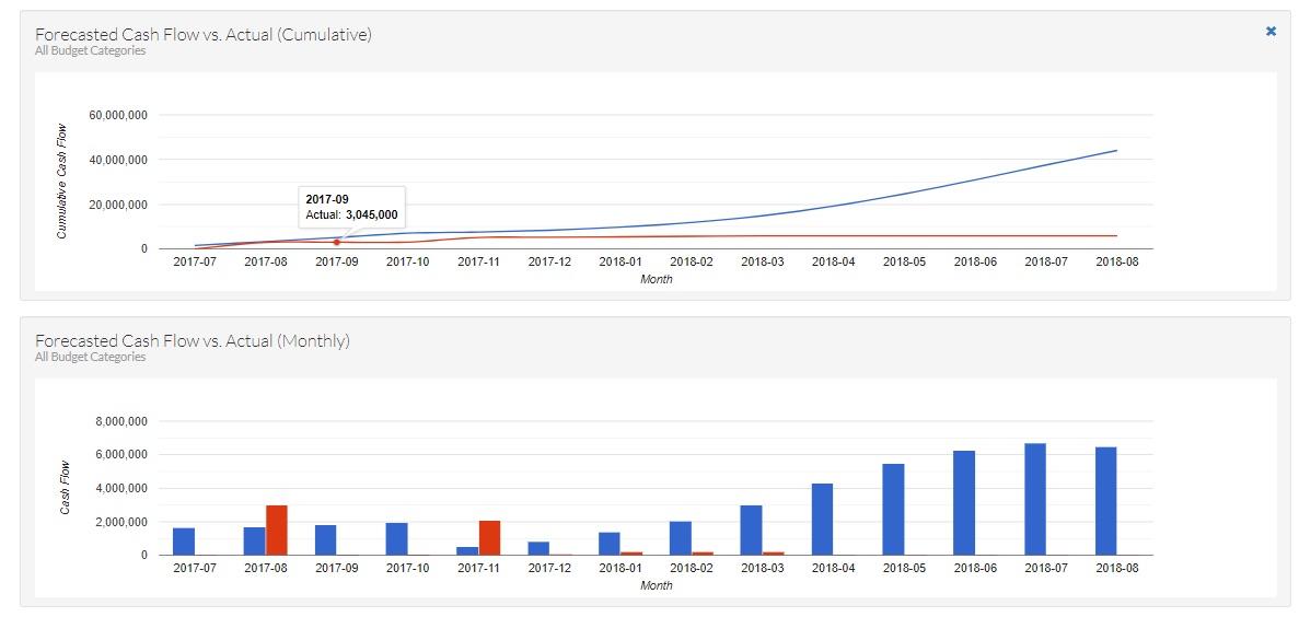 Cash flow graphs