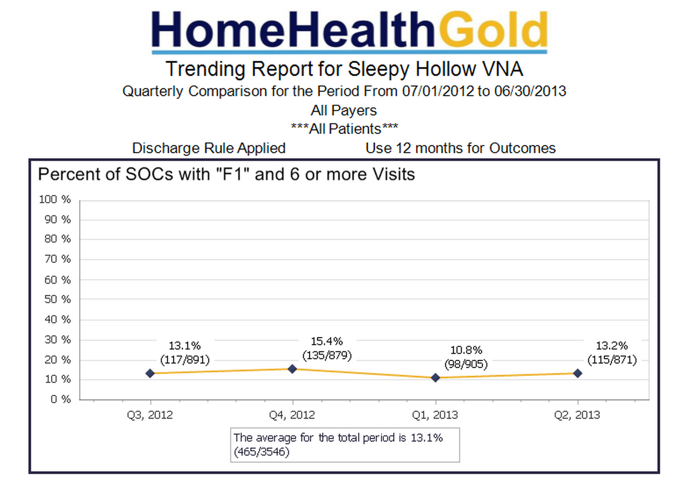 Home Health Gold Software - Trending data report