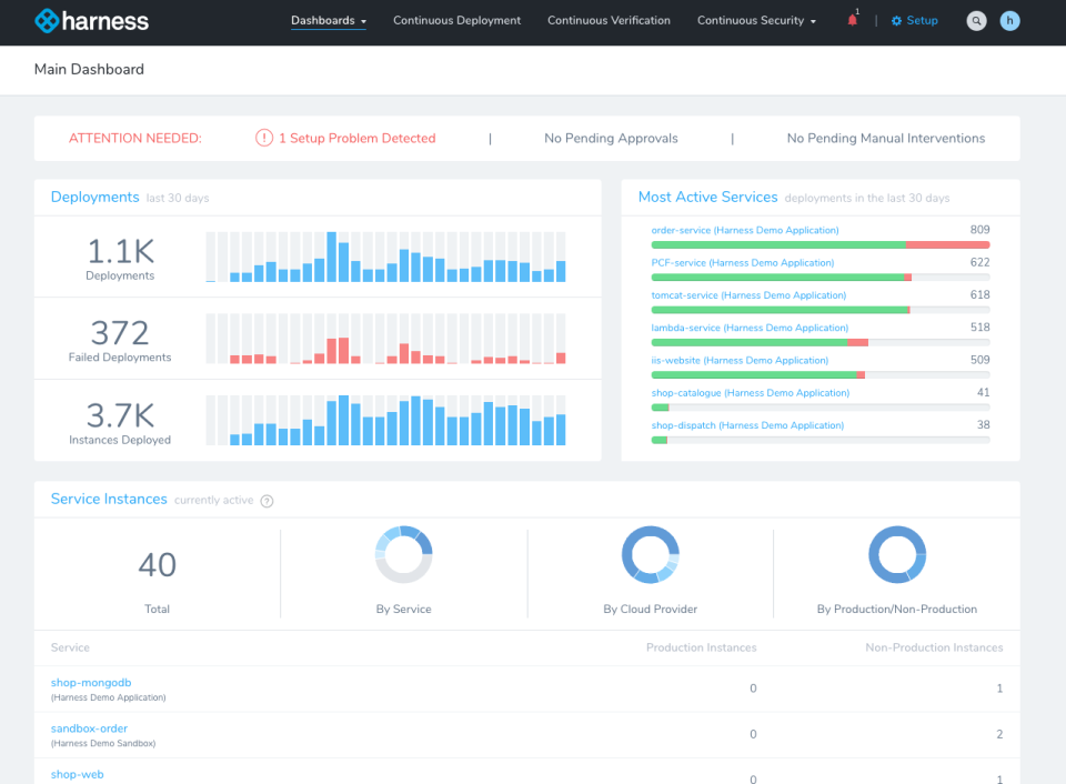 Harness screenshot: Harness Continuous Delivery dashboard