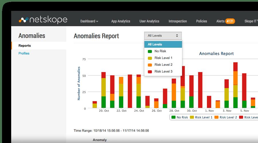 Netskope - Anomalies report