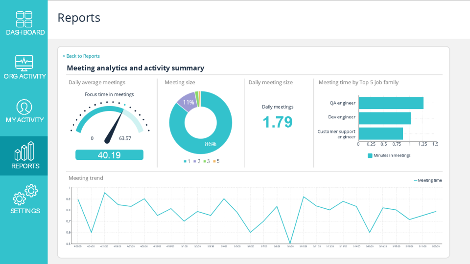 Sapience Vue meeting analytics