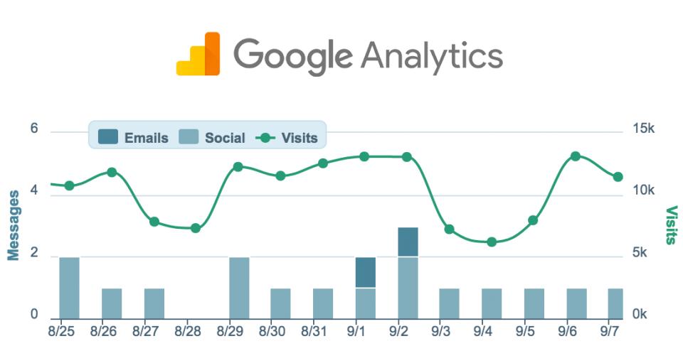 emfluence Marketing Platform Software - Traffic reporting