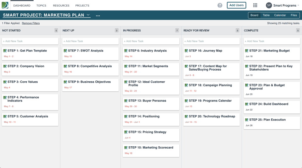 Kanban boards allow users to drag and drop cards across the board as work is completed