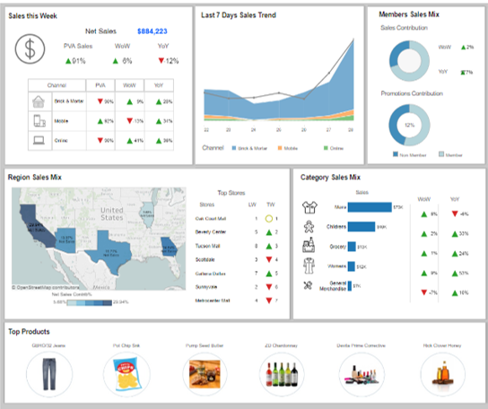 Merchandise Analytics: Executive Dashboard