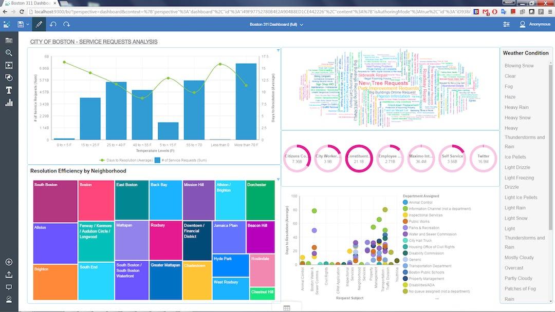 IBM Cognos Analytics Software - Dashboard