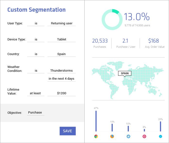 Create actionable customer segments based on defined criteria