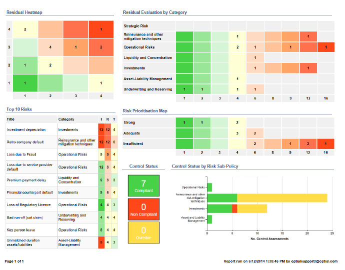 A dashboard-based report visualizing an example current status of a risk management framework