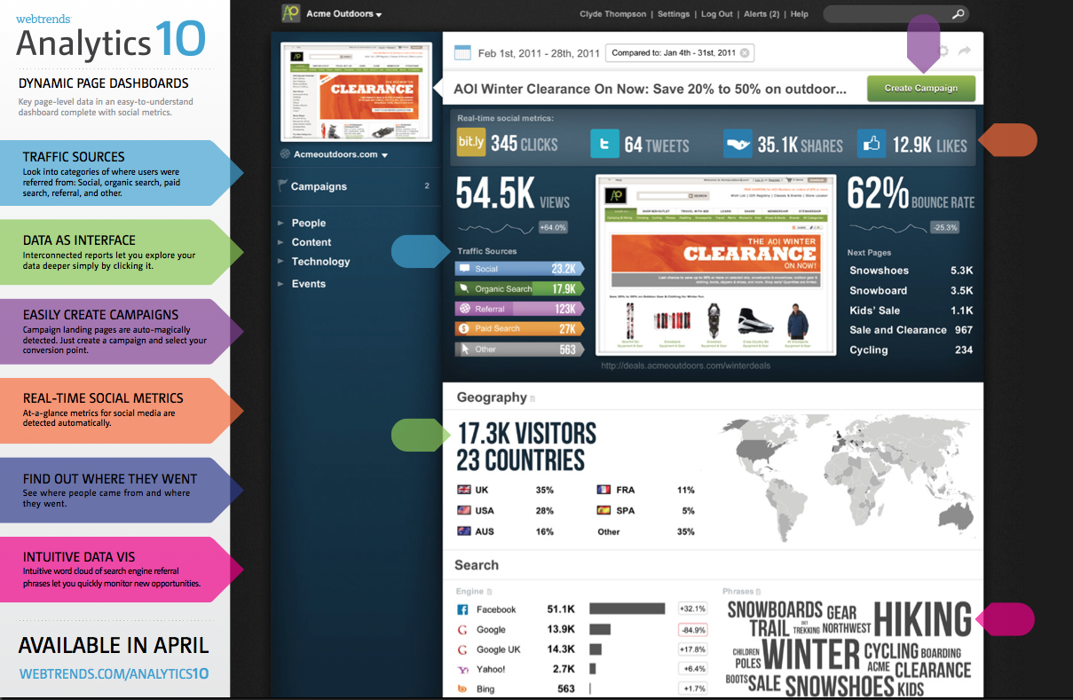 Webtrends Software - WebTrends - Analytics - Dashboard