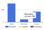 ThunderTix screenshot: Email Delivery Dashboard - tracking on the delivery statistics for each email sent including Order confirmation receipts, Event Reminders and Post-Event Surveys.