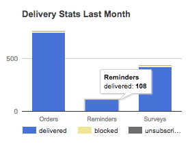 Email Delivery Dashboard - tracking on the delivery statistics for each email sent including Order confirmation receipts, Event Reminders and Post-Event Surveys.