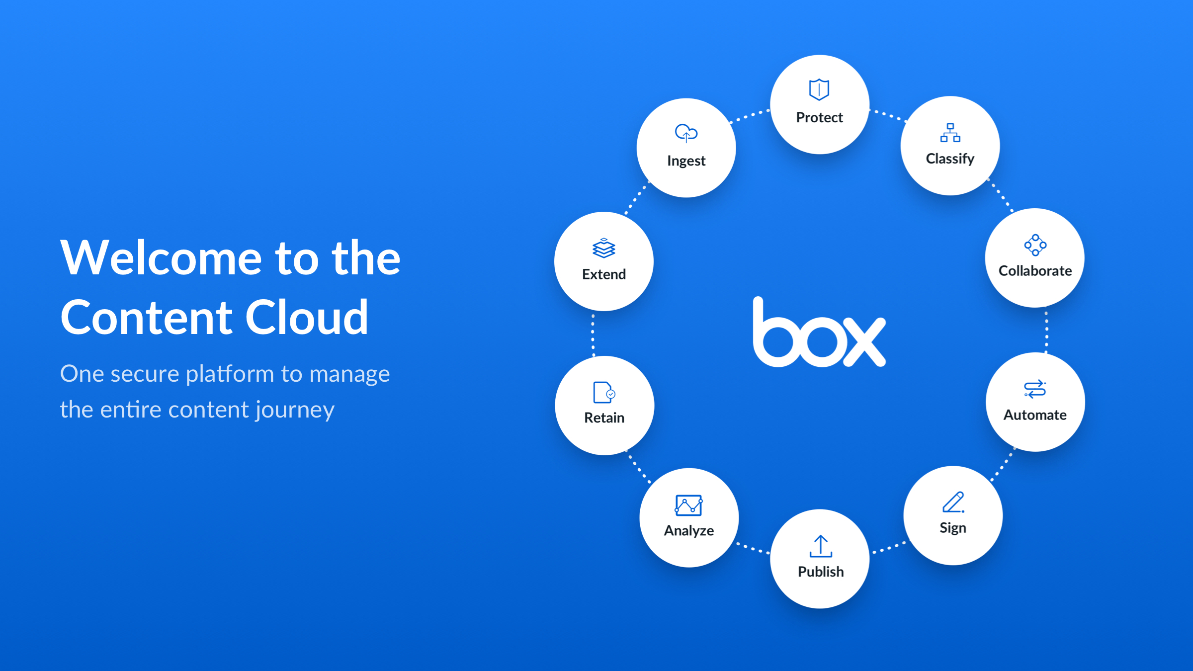 In the Content Cloud, you get a single, secure, easy-to-use platform built for the entire content lifecycle, from file creation and sharing, to editing, signature, and retention.