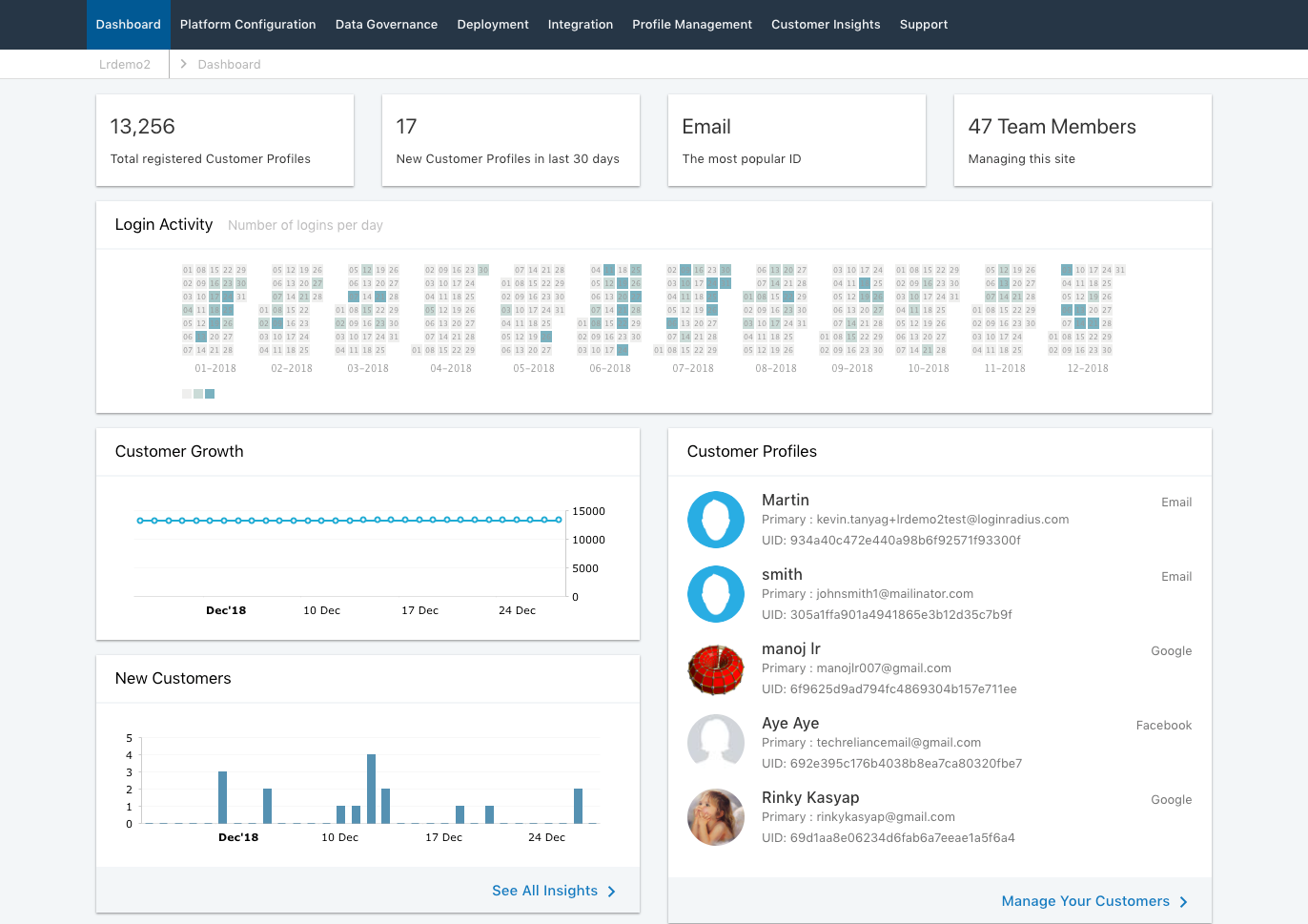 Dashboard: The homepage of the LoginRadius CIAM dashboard, with easy-to-understand analytics information.