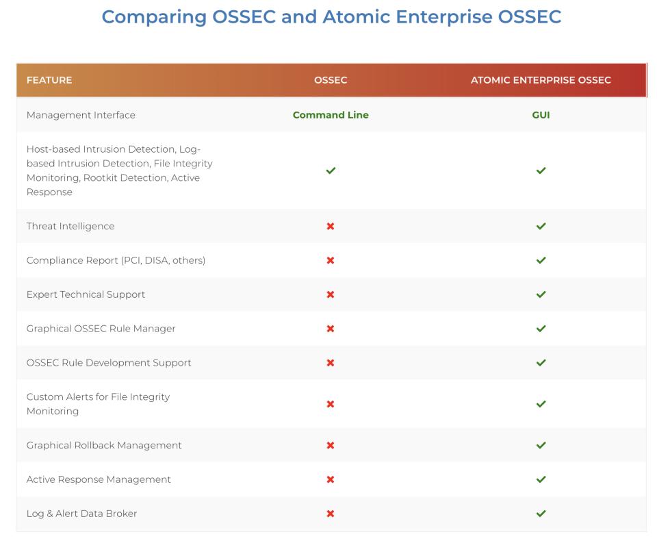 Atomicorp OSSEC Logiciel - 4