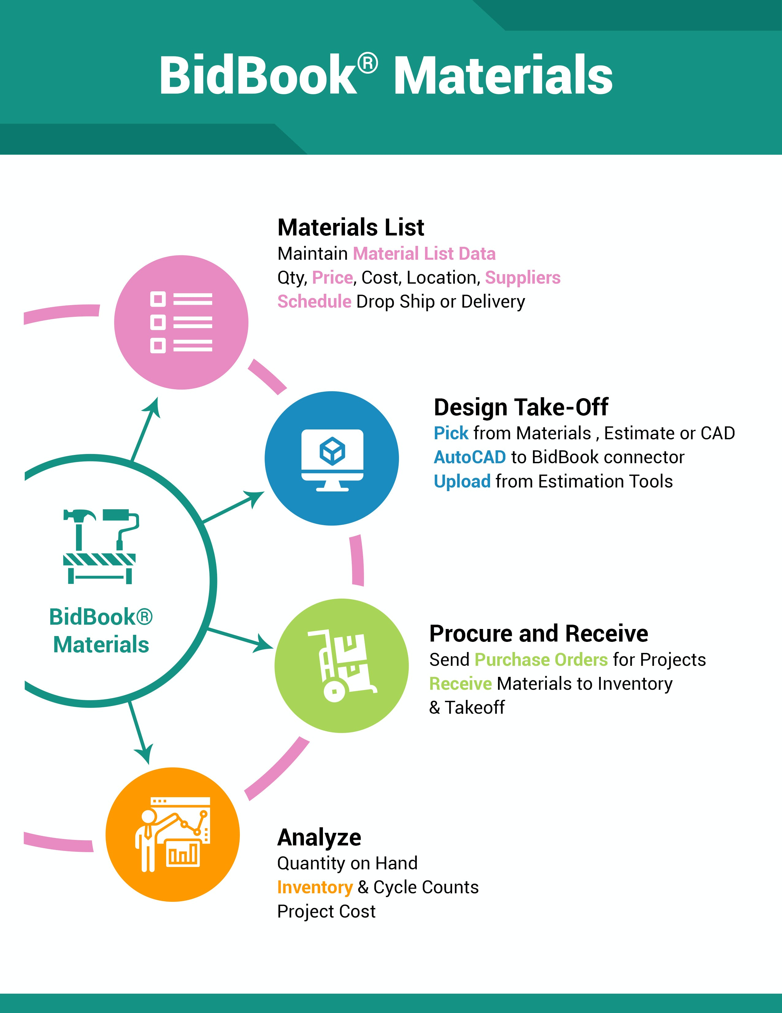 BidBook Software - 4