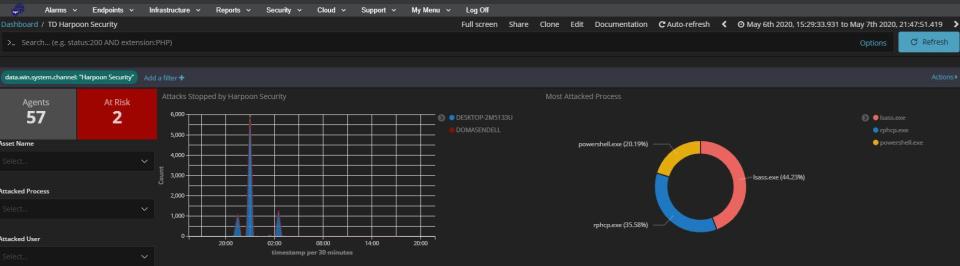 Cybrhawk SIEM ZTR security dashboard