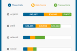 WhatConverts screenshot: Real-time reporting features & analytics visualizations